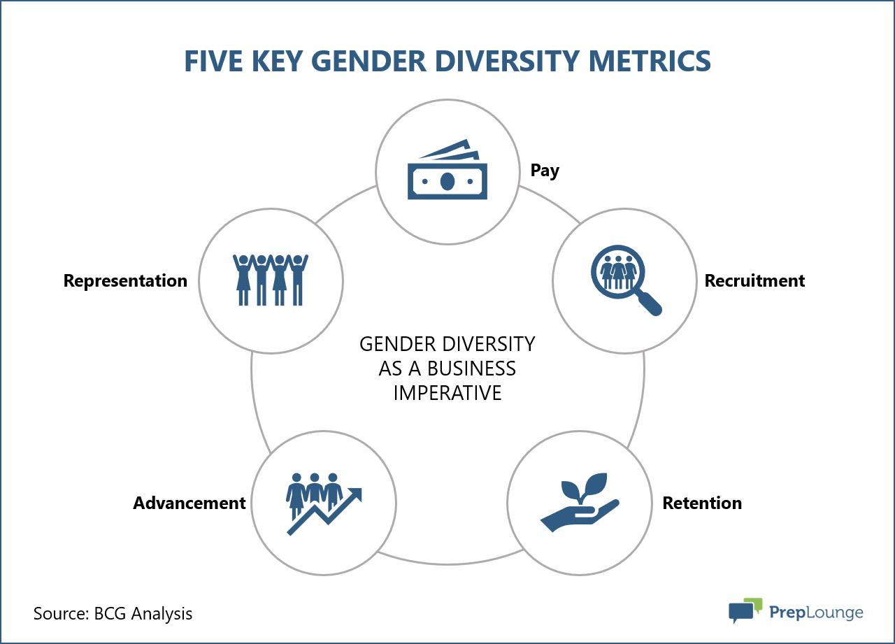 Five Key Gender Diversity Metrics
